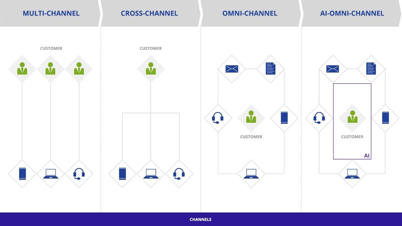 Omnichannel marketing image
