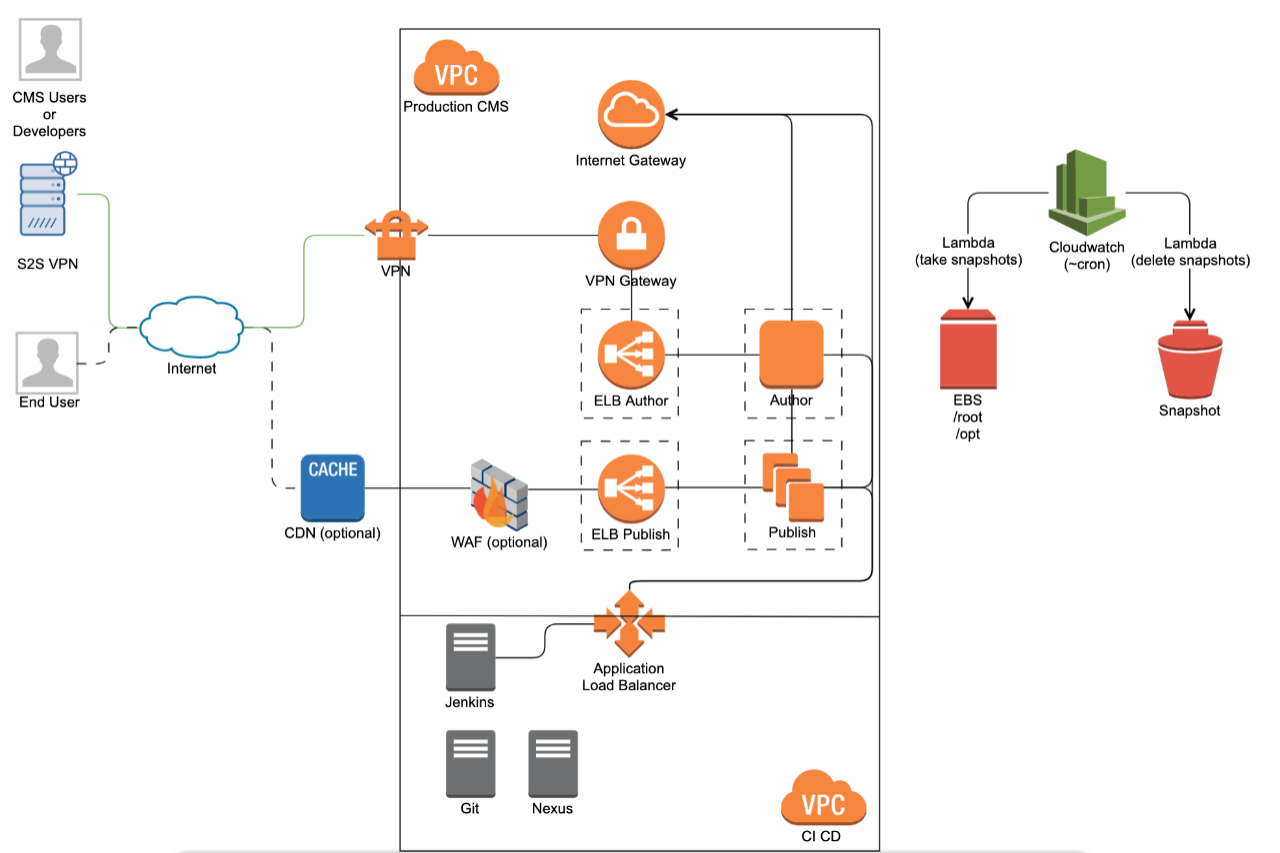 How to get the most out of your cloud infrastructure: AEM on AWS
